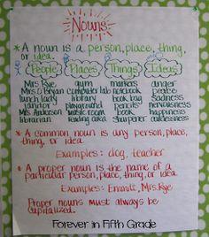 Forever in Fifth Grade: Grammar Rock in Writer's Workshop!