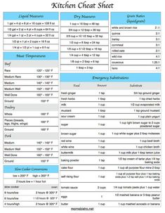 Everything you need in one place. Keep in on your fridge, or in your recipe binder and youll never get stuck in the kitchen again! This printable conversion chart will become a life saver in your kitchen. Kitchen Cheat Sheet Includes: - liquid measurement conversion - dry measurement conversion - liquid:grain ratio for cooking grains and rice - meat temperature guide - slow cooker conversion chart - emergency food substitutions Prints on standard 8.5 x 11 paper. High quality PDF. Print in…