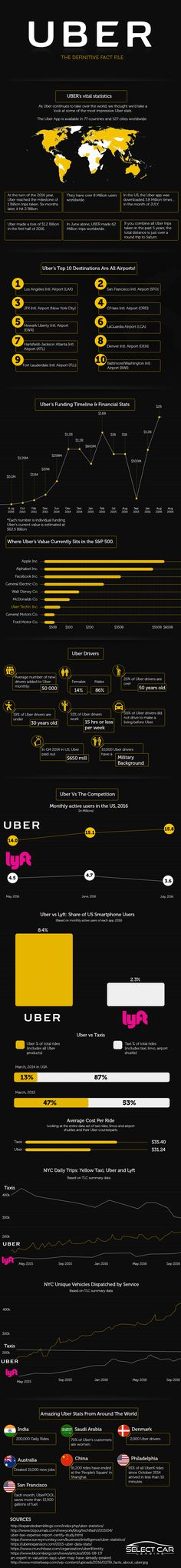 Uber : The Definitive Fact File #Infographic #Business #Transportation