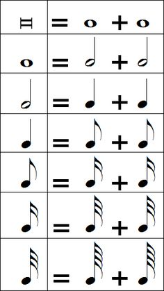 Équivalences des figures de notes