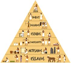 In this topic we focus on the way of life in ancient Egyptian society. The development of the Egyptian civilization is traced from the beginning of the settlement at the Nile river through to the uniting of Upper and Lower Egypt under one Pharaoh. Ancient Egypt Pyramids, Ancient Egypt Crafts, Ancient Egypt Fashion, Ancient Egypt Civilization, Egypt Map, Ancient Egypt History, Ancient Egypt Hieroglyphics, Ancient Aliens, Ancient Greece