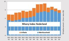 Misery Index © RobDorscheidt 2014