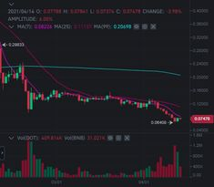 Should i buy DOT token now ? Screenshot says it all