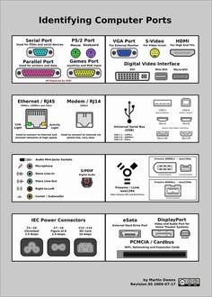 Useful Computer Ports