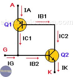 The SCR (Silicon Controled Rectifier) is a 4 layers semiconductor device which behaves as an almost ideal switch. Operation, parameters and curve of a SCR Electronics Components