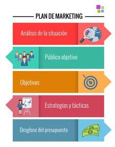 qu 233 es un plan de marketing digital y c 243 mo se hace Marketing Relacional, Marketing Online, Digital Marketing, Marketing Ideas, Start Ups, Business Profile, Communication Design, Community Manager, Pinterest For Business