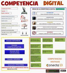 ¿QuÉduQuÉ-QuÉduCuándo?: ¿Qué es la competencia digital? Áreas y descriptores competenciales || #CDigital_INTEF - U2
