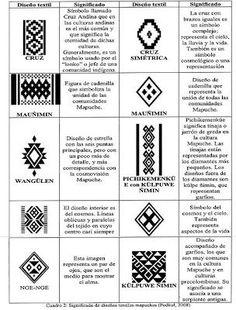 Tribal Patterns, Loom Patterns, Textures Patterns, Beading Patterns, Inkle Weaving, Inkle Loom, Wüsten Tattoo, Native Symbols, Mayan Symbols
