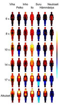 Perustunteiden yhteydessä koettuja muutoksia kehon tuntemuksissa eri-ikäisillä tutkittavilla. Lämpimillä väreillä (punaisesta keltaiseen) on merkitty ne kehon alueet, joissa tutkittavat kokivat toiminnan voimistumista tai nopeutumista, ja kylmillä väreillä (sinisävyiset värit) ne alueet, joissa koettiin toiminnan heikkenemistä tai hidastumista.