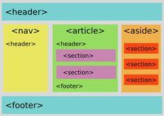 A Look Into Proper HTML5 Semantics