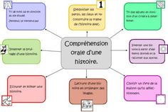 intelligences multiples Consequence Chart, Communication Orale, High School French, Multiple Intelligences, Teacher Boards, French Resources, Differentiated Instruction, Comprehension, Adhd