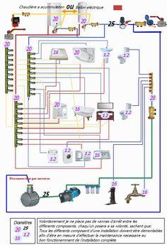 [Info] Schéma de plomberie ou chauffage avec nourrices (Page 1) – Réseaux de plomberie en PER et multicouche – Plombiers Réunis