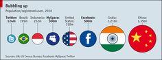 Facebook sería el tercer país más poblado del mundo
