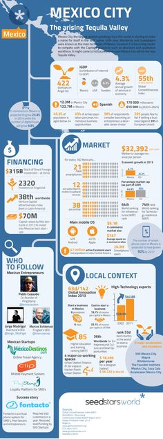 Mexico City - The arising Tequila Valley #Infographic #infografía