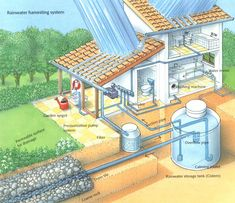 "Figure out even more information on ""rainwater harvesting architecture"". Loo… Figure out even more information on ""rainwater harvesting architecture"". Look at our web site. Maison Earthship, Earthship Home, Architecture Durable, Sustainable Architecture, Rainwater Storage Tanks, Eco Construction, Water Collection System, Rainwater Harvesting System, Water From Air"