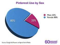 Pinterest Use by Sex! Also read article for a deep look into the its stats!