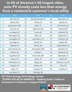 going-solar-america-report cost of solar already less than grid in largest US cities
