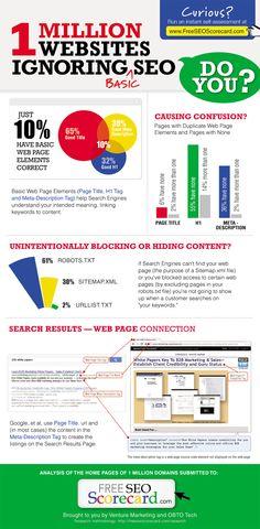 Seuls 10% des sites web sont bien optimisés pour le #SEO