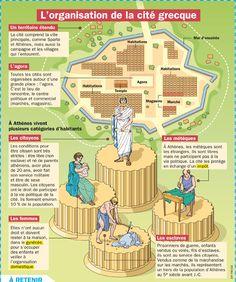 L'organisation de la cité grecque