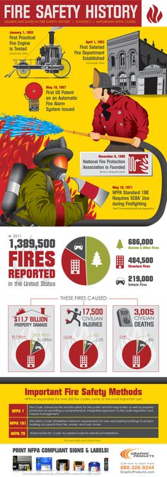 Fire Safety Infographic (Showcasing some history of fire fighting and the development of the National Fire Protection Agency, NFPA) | Shared by LION