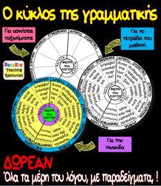 Ο κύκλος της γραμματικής Νοητικό στήριγμα για τα παιδιά Επισυνάπτονται τα εξής: Ο κύκλος της γραμματικής σε έγχρωμη μορφή, ο οποίος μπορεί να αξιοποιηθεί ως εποπτικό. Ο κύκλος της γραμματικής σε μαυρόασπρη μορφή, για να μπορεί να φωτοτυπηθεί για τα παιδιά και να χρωματιστεί από αυτά, όπως αποφασίσει η τάξη […] Kids Education, Special Education, Learn Greek, Greek Language, Greek Quotes, Home Schooling, Kids Learning, Grammar, Relationship Quotes