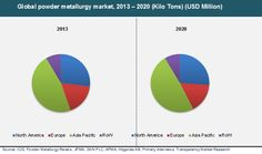 Powder Metallurgy Market for Automotive, Electrical and Electronics, Industrial and Other Applications - Global Industry Analysis, Size, Share, Growth, Trends and Forecast 2014 – 2020
