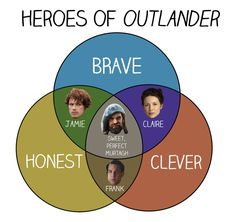 "11 Charts Only True ""Outlander"" Fans Will Understand Ugh, Laoghaire. Outlander Meme, Sam Heughan Outlander, Outlander Series, Tv Memes, Fandom Memes, Samheughan, Fandoms, Jamie And Claire, Book Boyfriends"