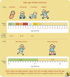 Baby weight chart - General guidelines only, but interesting to see how fast they can grow! Baby Weight Gain Chart, Weight Charts, Lose Weight, Baby Health, Kids Health, Weight Lifting Motivation, Baby Growth, Eyes Problems, Babies First Year