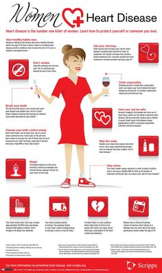 Women Heart Disease Infographic