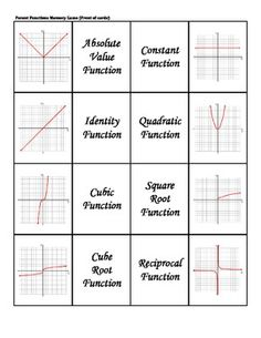 Transformations for parent functions | Algebra | Pinterest ...