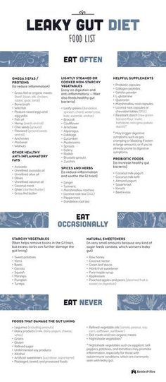 Download this print-friendly leaky gut diet food list for FREE to help guide your choices when it comes to grocery shopping and meal prep in order to heal your gut. #Dietandyourthyroid