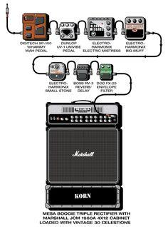 Munky (Korn) 1999 guitar rig setup