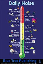 The Daily Noise LP poster illustrates the intensity of everyday noises at comfortable, very loud, and painful. Decibel levels are indicated for each object or environment. Pinned by SOS Inc. Resources http://pinterest.com/sostherapy.