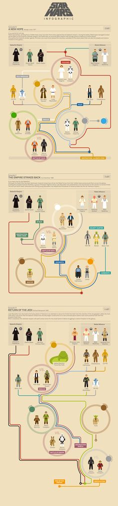 Star Wars #Infographics Episode IV - V - VI