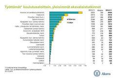 Työttömät koulutusaloittain, yleisimmät akavalaistutkinnot 12/2014 #työelämä #opiskelu #duunit #rekry