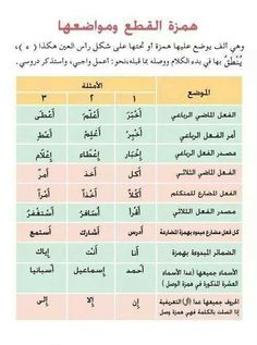 Arabic Sentences, Arabic Phrases, Arabic Words, Learning Arabic For Beginners, Tajweed Quran, Learn Arabic Online, Arabic Lessons, Teaching Language Arts, Arabic Language