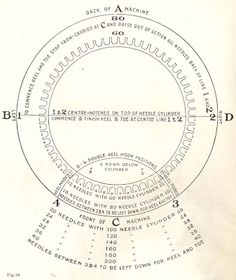 Circular Sock Machine FAQ: Cylinder Diagrams