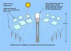 Heliostat solar tower