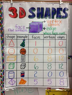 3D Shapes Anchor Chart by Alexandra DePaolo