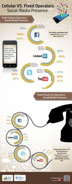 Cellular VS Fixed Operators, Social Media Presence [INFOGRAPHIC] #socialmedia #cellular
