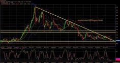 #MonteroMori - #Analisitecnica dei mercati finanziari : #ARGENTO: opportunità o nuovo crollo?