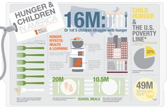 Hunger & Children Infographic:  I really like the separation of information, although I think it may be a little busy. I think the images need to be more distinct to create contrast.