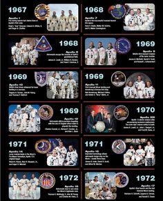 NASA Apollo Missions – This timeline will also provide the students a foundation… NASA-Apollo-Missionen – Dieser Zeitplan bietet den Schülern. Apollo Space Program, Nasa Space Program, Moon Missions, Apollo Missions, Nasa Missions, Cosmos, Apollo 11, Apollo Nasa, Hubble Space Telescope