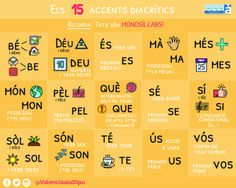 accents catala - Búsqueda de Google Valencia, Good Things, Google, Apps, Ideas, Catalan Language, Kids Education, Creative Writing, Professor