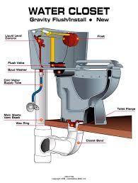 Image Result For Bathroom Plumbing Diagram Bathroom Plumbing Plumbing Diy Plumbing