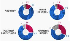 News Media Make Men the Experts on Women's Issues. Blue is men, red indicates women & grey is organizations.