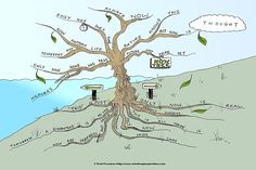 The 1st day of my Meditation challenge! Now Tree Mind Map