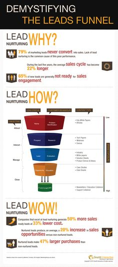 Optimizing the leads funnel demands understanding the prospective customers, mapping content to each stage of the funnel and ensuring adequate brand exposure. Get a lowdown on leads funnel with this infographic, Demystifying the Leads Funnel - By Grazitti Marketing Plan, Sales And Marketing, Inbound Marketing, Business Marketing, Content Marketing, Internet Marketing, Online Marketing, Social Media Marketing, Marketing Automation