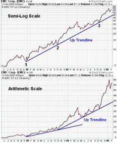 EMC Corp. (EMC) Trend example chart from StockCharts.com