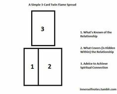 Simple, 3 card spread - twin flames - shared via facebook tarot group